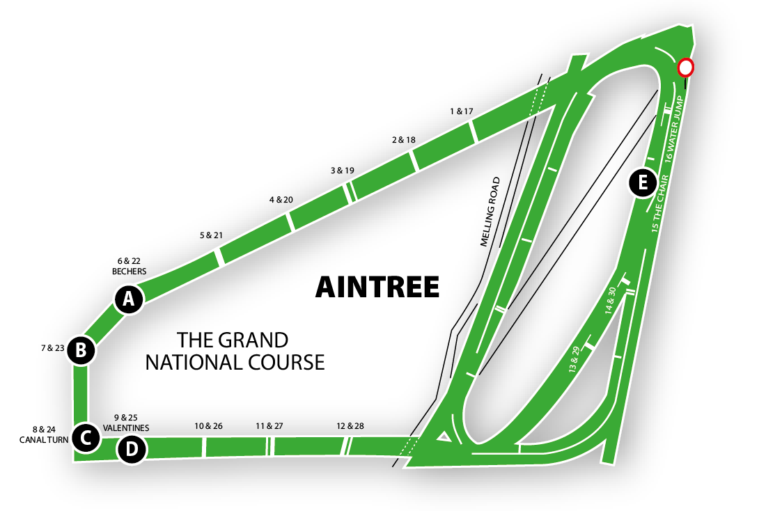 Grand National Aintree Course Map