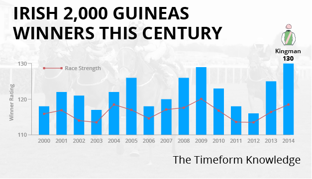 Irish 2,000 Guineas: Four of the best winners