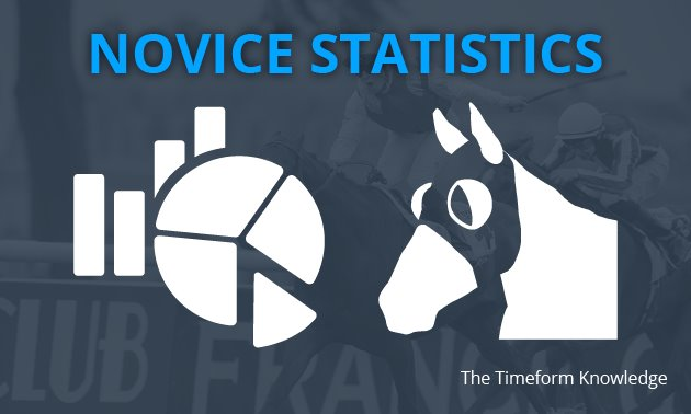 The Timeform Knowledge: Novice Statistics