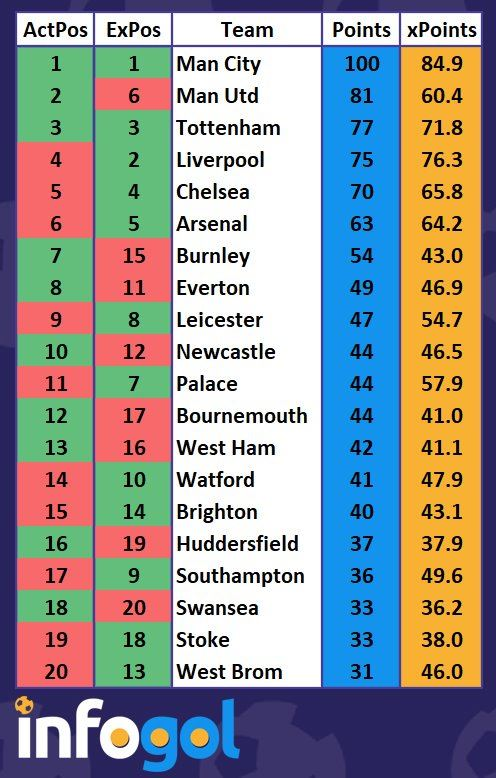 Infogol 2017/18 Premier League xG table