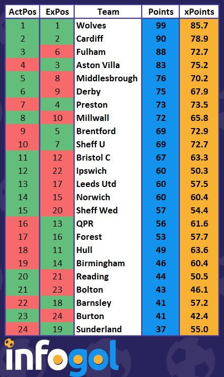 EFL Championship Season Preview using Expected Goals (xG) along with