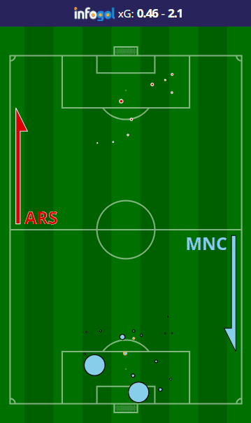 Arsenal vs Manchester City Shot Map