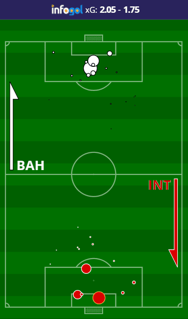 Mapa de Chutes do Inter vs Bahia