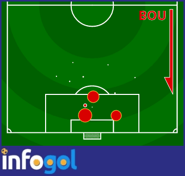 Bournemouth shot map vs Chelsea