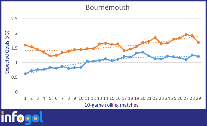 Bournemouth's 10-game rolling expected goal average: Blue is xG for, Orange is xG against
