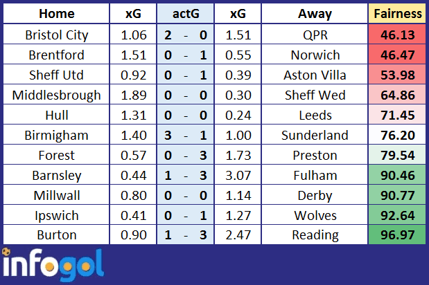 Actual vs Expected Goal totals for Championship GW29