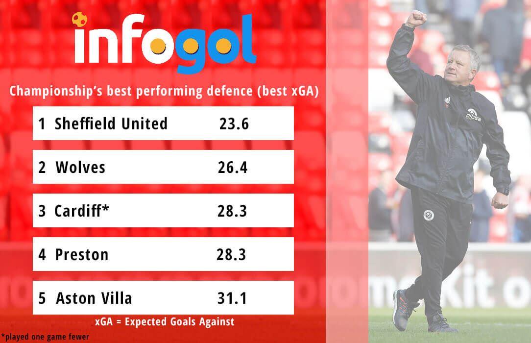 The Championship's best defences