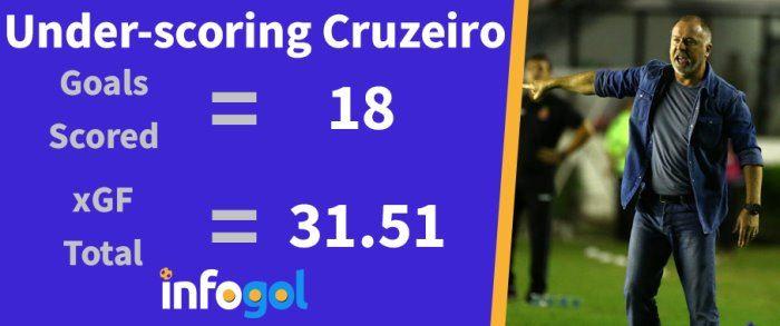 Cruzeiro under-scoring