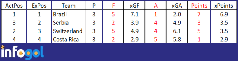 Tabela Final de xG do Grupo E da Copa 2018