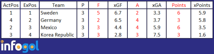 Tabela Final de xG do Grupo F da Copa 2018