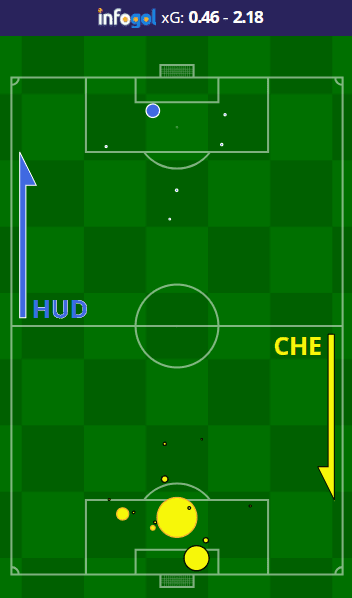 Huddersfield vs Chelsea Shot Map