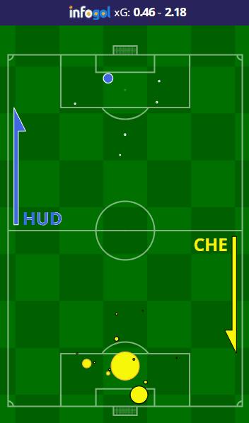 Huddersfield vs Chelsea Shot Map
