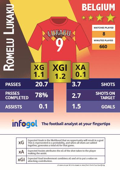 Lukaku qualifying stats