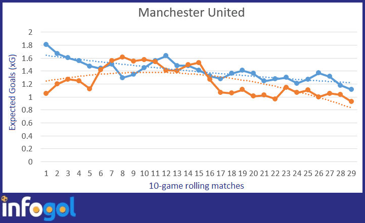 Manchester United's ten-game rolling expected goal average: Blue is xG for, Orange is xG against