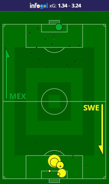 Mapa de Chutes no México vs Suécia