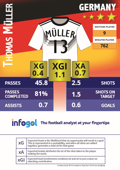 Muller qualifying stats