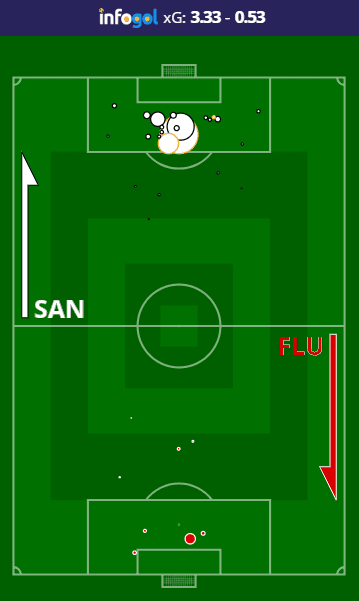 Mapa de Chutes do Santos vs Fluminense