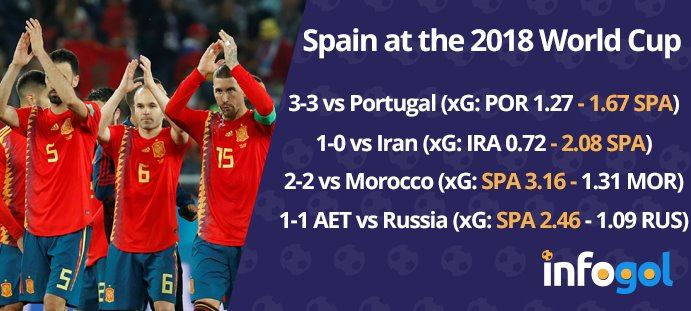Spain's 2018 World Cup exit analysed by Infogol  | World Cup