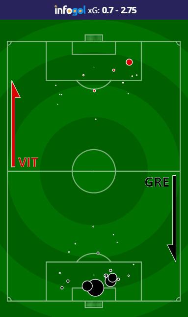Mapa de Chutes do Vitória vs Grêmio