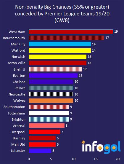 Non-penalty Big Chances conceded in 19/20 Premier League