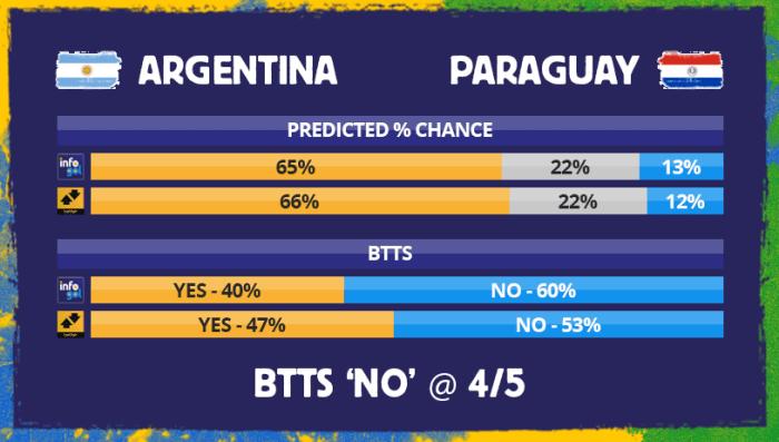 Chances pré-jogo do Argentina vs Paraguai