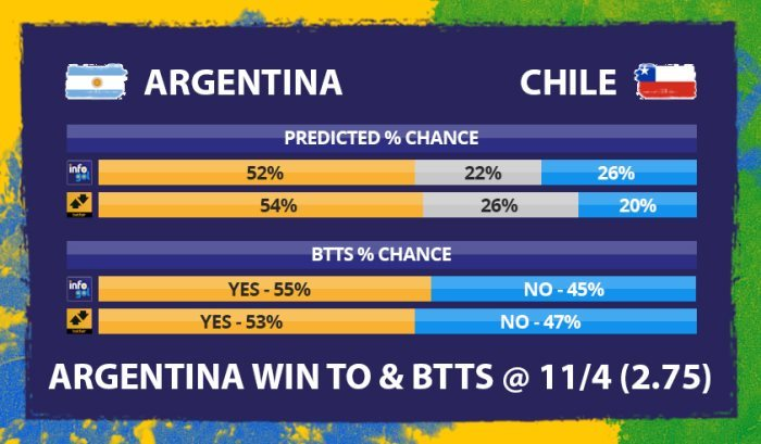 Chances pré-jogo do Argentina vs Chile