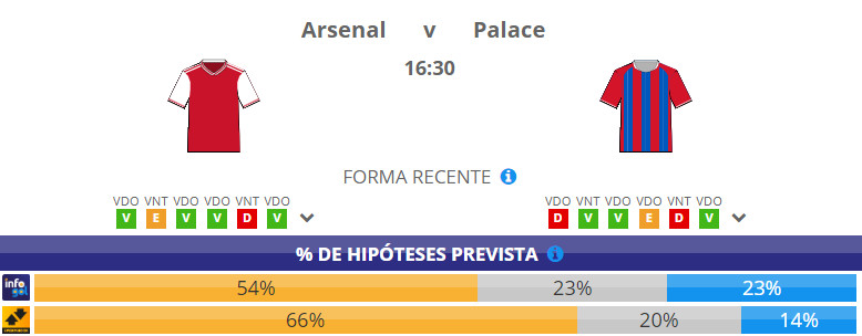 Chances pré-jogo do Arsenal vs Crystal Palace