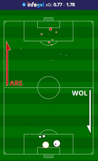Arsenal vs Wolves 2018/19 shot map