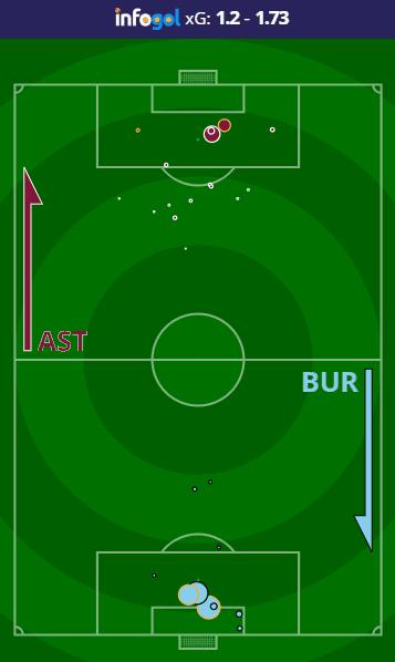 Aston Villa vs Burnley shot map