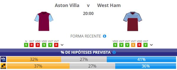 Chances Pré-Jogo do Aston Villa vs West Ham