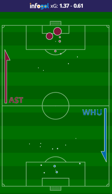 Mapa de Chutes do Aston Villa vs West Ham