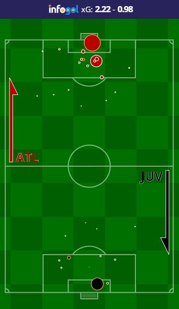 Atlético Madrid vs Juventus shot map