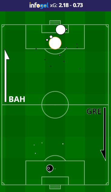 Mapa de chutes do Bahia vs Gremio