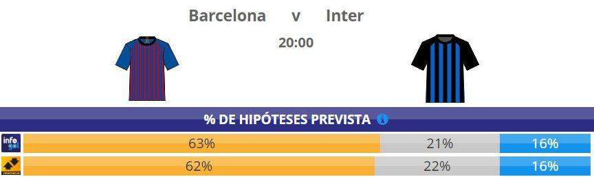 Chances pré-jogo do Barcelona vs Inter de Milão
