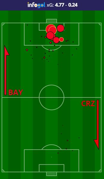 Bayern Munich vs Crvena Zvezda shot map