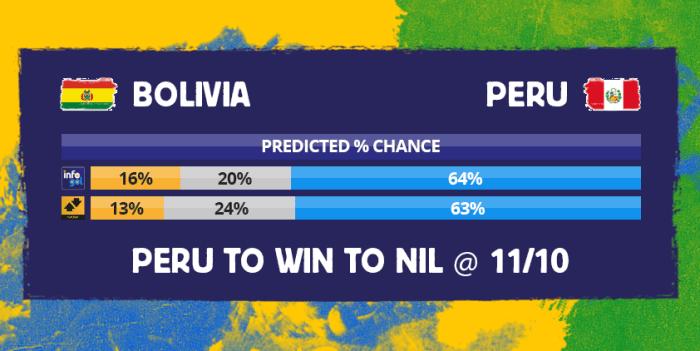 Chances pré-jogo do Bolívia vs Peru