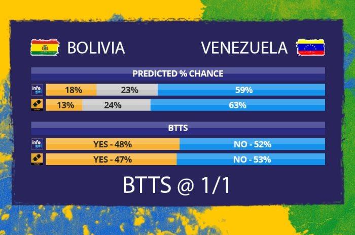 Chances pré-jogo do Bolívia vs Venezuela