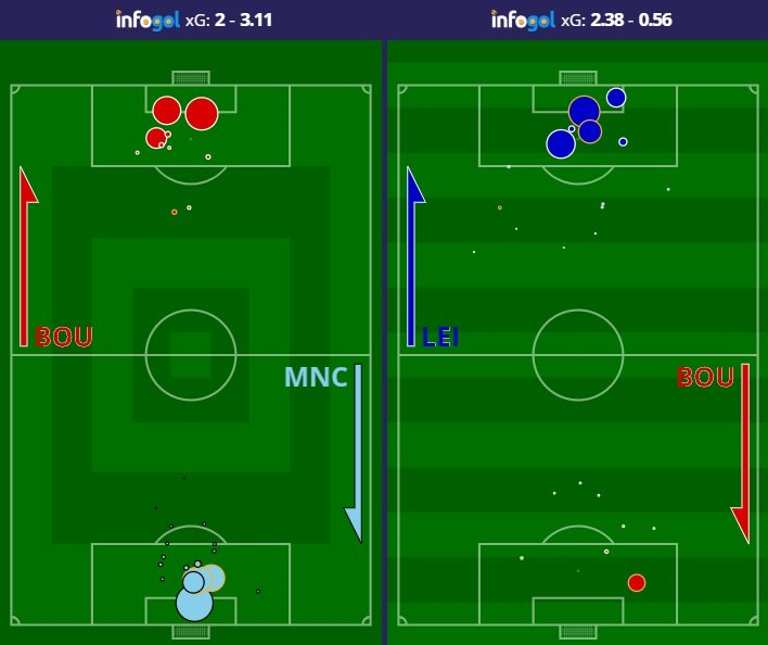 Mapas de Chutes do Bournemouth vs Manchester City (C) e Leicester (F)
