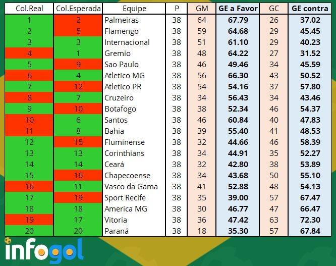 Tabela de Gols Esperados da Serie A Brasileira em 2018