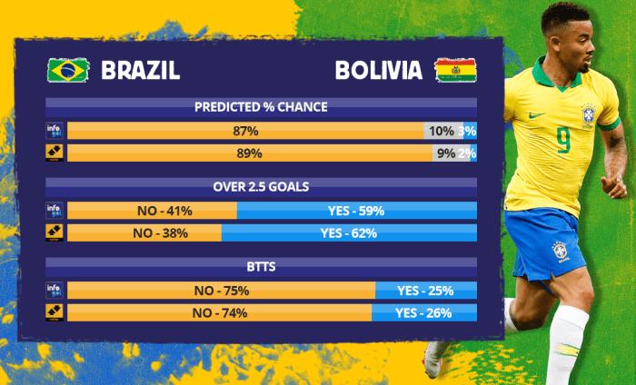 Chances pré-jogo do Brasil vs Bolívia