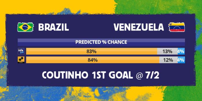 Chances pré-jogo do Brasil vs Venezuela