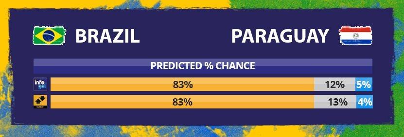 Chances pré-jogo do Brasil vs Paraguai
