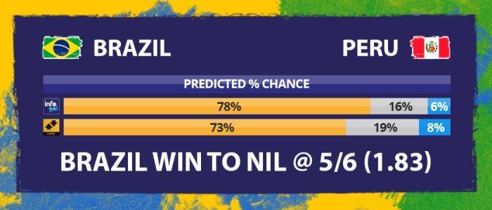 Chances pré-jogo do Brasil vs Peru