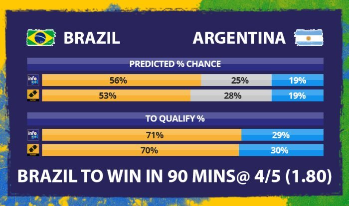 Chances pré-jogo do Brasil vs Argentina