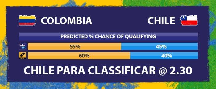 Chances 'Para Classificar' do Colômbia vs Chile
