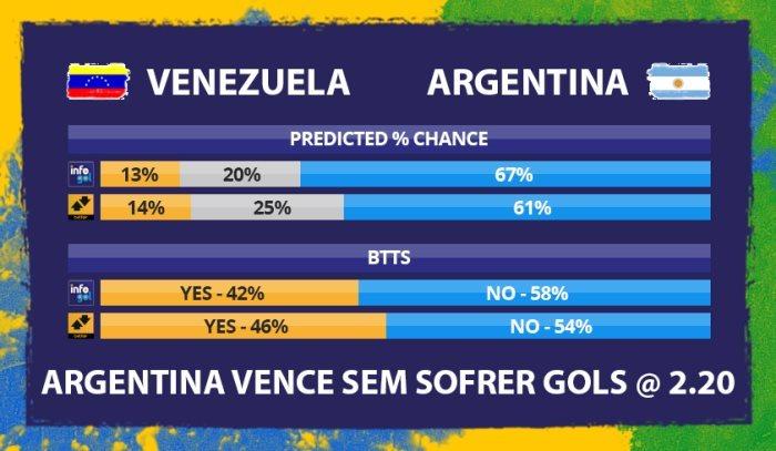 Chances pré-jogo do Venezuela vs Argentina