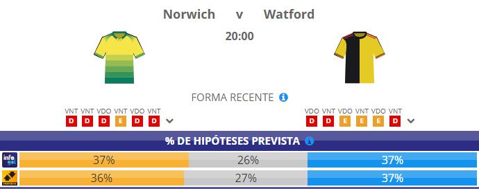 Chances pré-jogo do Norwich vs Watford