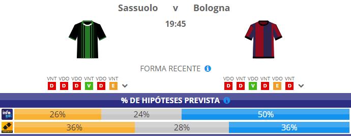 Chances pré-jogo do Sassuolo vs Bologna