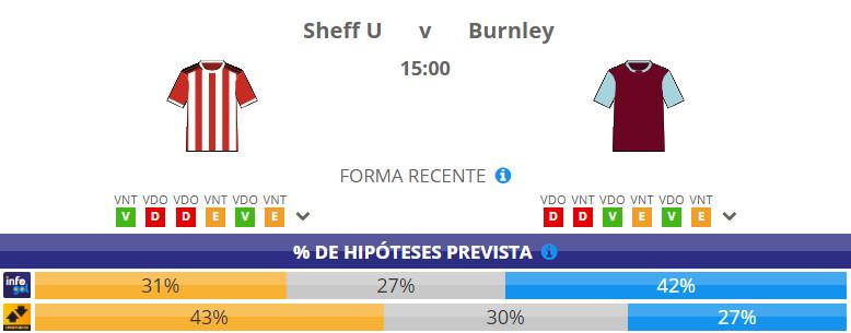 Chances pré-jogo do Sheffield United vs Burnley
