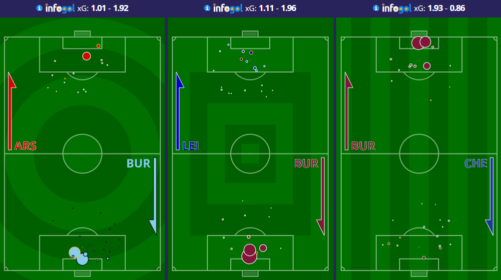 Burnley shot maps vs Arsenal, Leicester and Chelsea